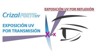 Los más modernos subtractos de los cristales oftálmicos bloquean la dañina  luz UV (el índice 1.5 bloquea el 100% de los rayos UVB y el 94% de los  rayos UVA) ... 2bcebe9099